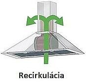 recirkulacia